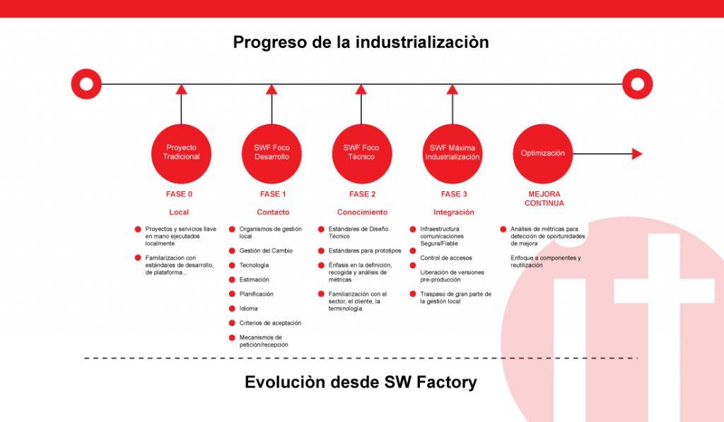 Progreso de Industrialización de la Software Factory